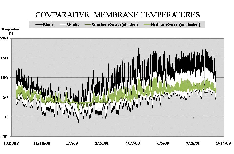 Comparative membrane temperatures for black, white and green roofs in NYC