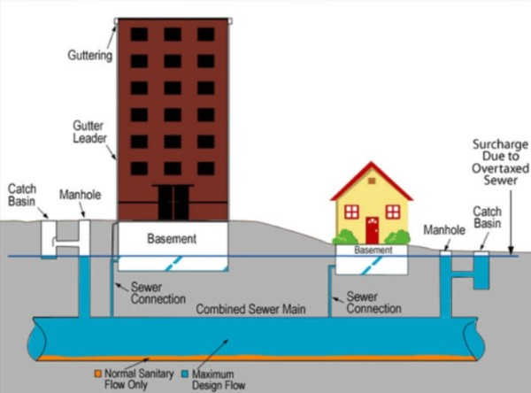 causes of street flooding and sewer backups