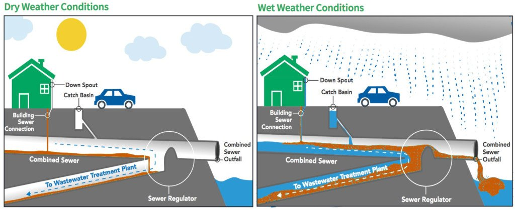 combined sewer system - dry and wet conditions